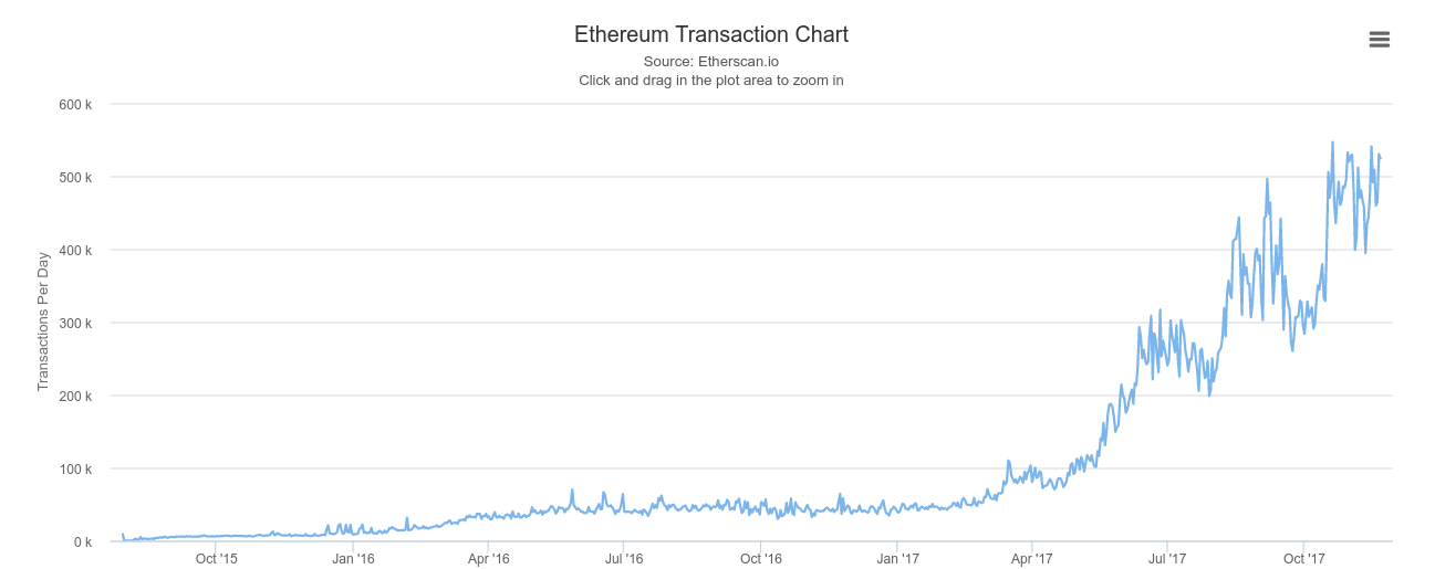 transactions per day cryptocurrency