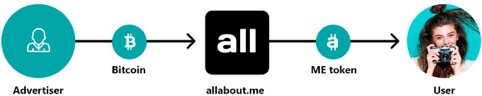 ICO listing: allabout.me ICO