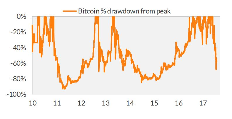 Bitcoin may not be done collapsing, but it has bounced back from worse