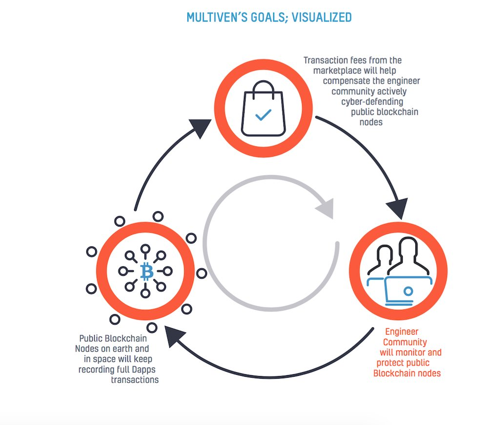 Multiven ICO review and rating