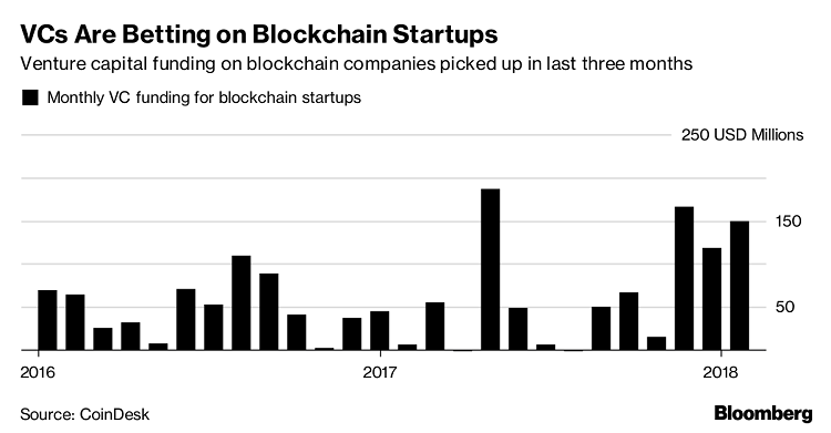 Cryptocurrency venture capital funds