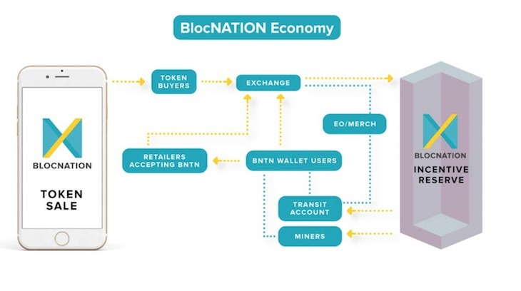 blocnation_scheme