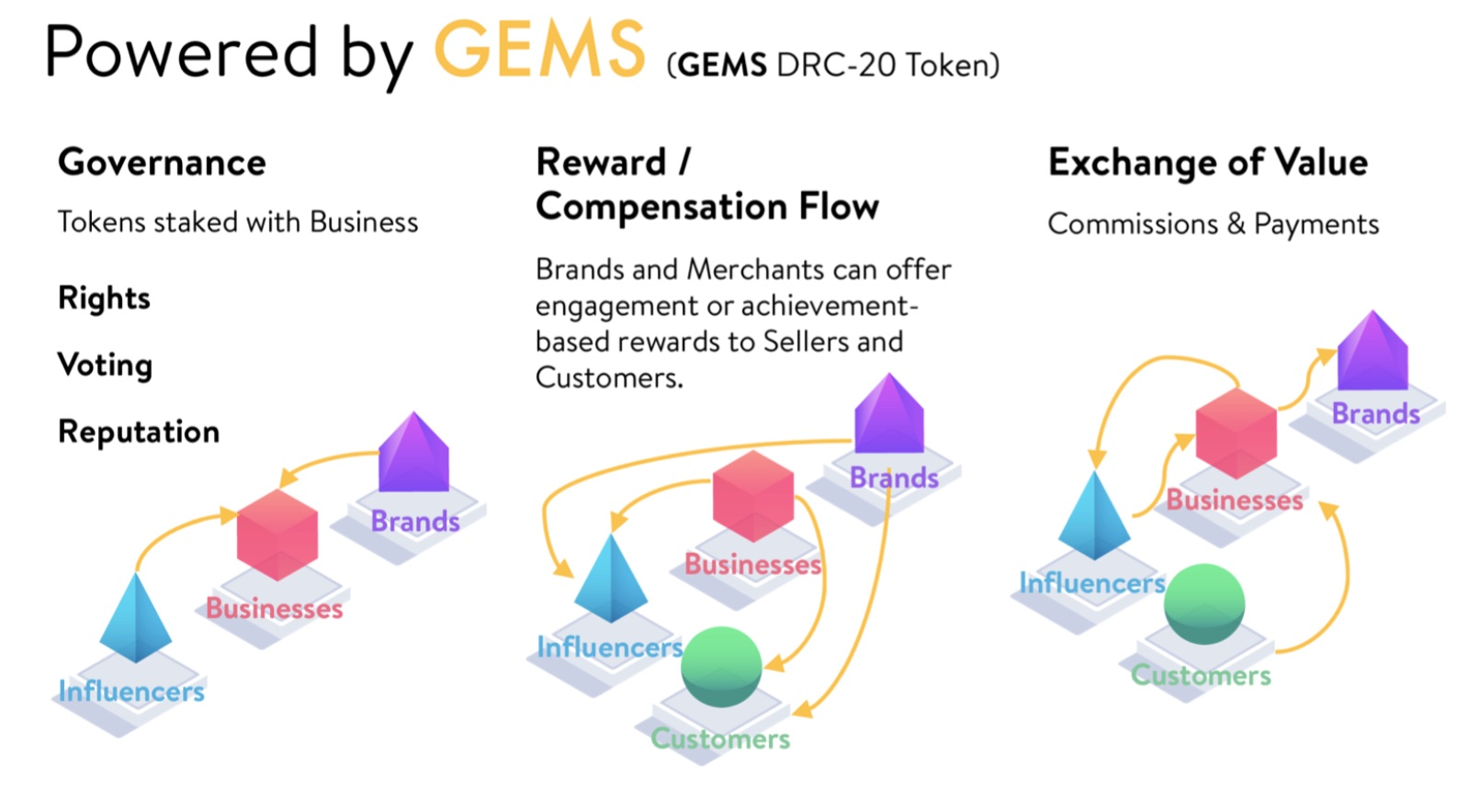 gemstra review